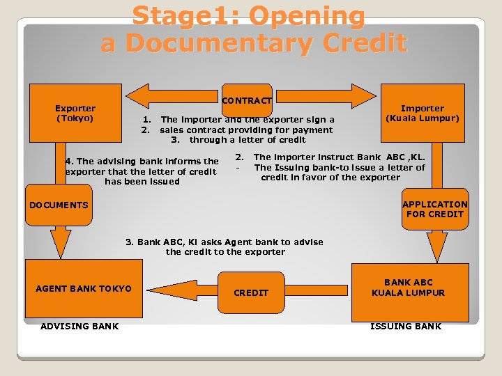 Stage 1: Opening a Documentary Credit CONTRACT Exporter (Tokyo) 1. The importer and the