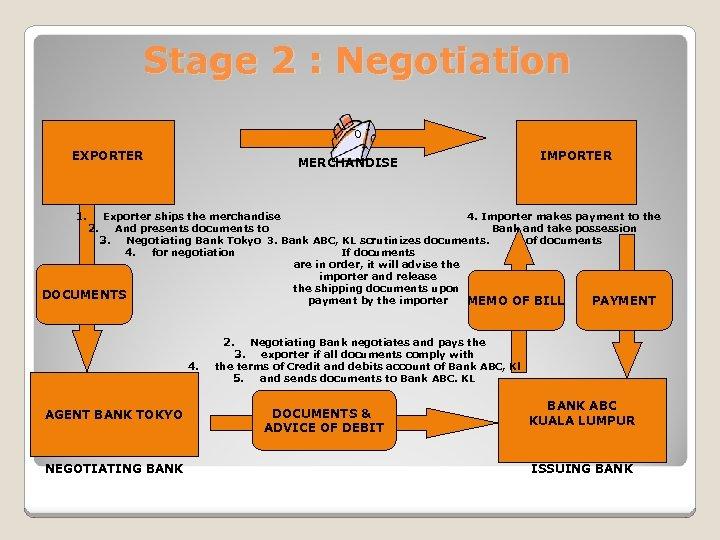 Stage 2 : Negotiation EXPORTER 1. MERCHANDISE IMPORTER Importer (London) Exporter ships the merchandise