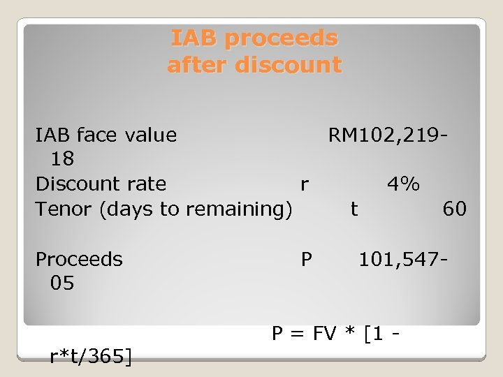 IAB proceeds after discount IAB face value RM 102, 21918 Discount rate r 4%