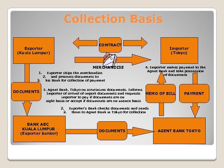 Collection Basis Exporter (Kuala Lumpur) CONTRACT MERCHANDISE 1. Exporter ships the merchandise 2. and