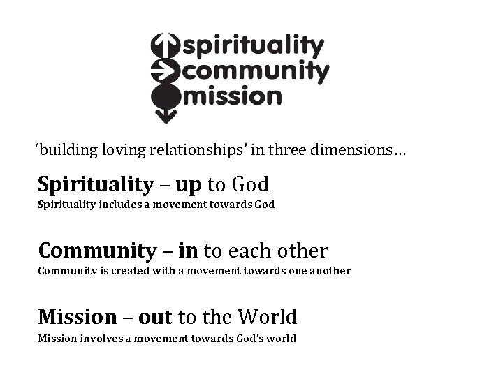 'building loving relationships' in three dimensions… Spirituality – up to God Spirituality includes a
