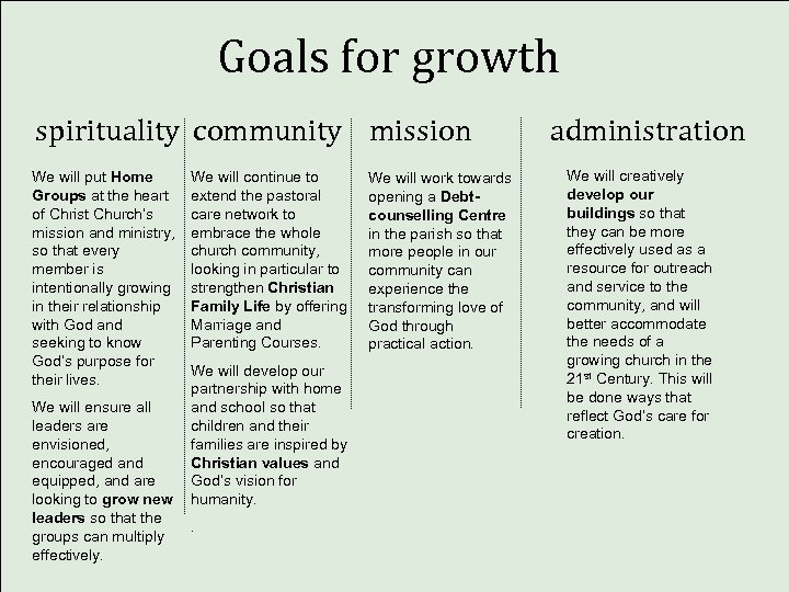 Goals for growth spirituality community mission We will put Home Groups at the heart