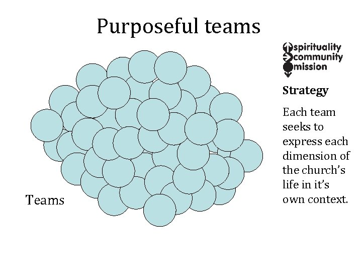 Purposeful teams Strategy Teams Each team seeks to express each dimension of the church's