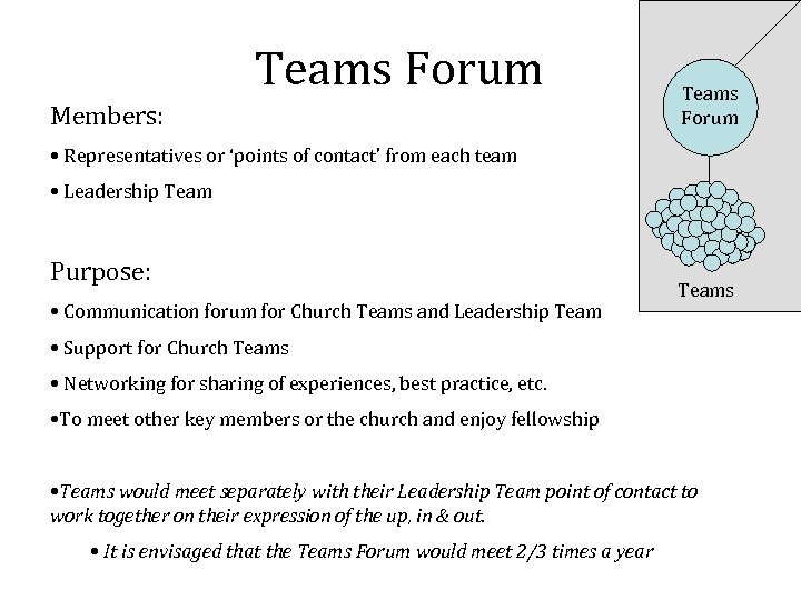 Teams Forum Members: Teams Forum • Representatives or 'points of contact' from each team