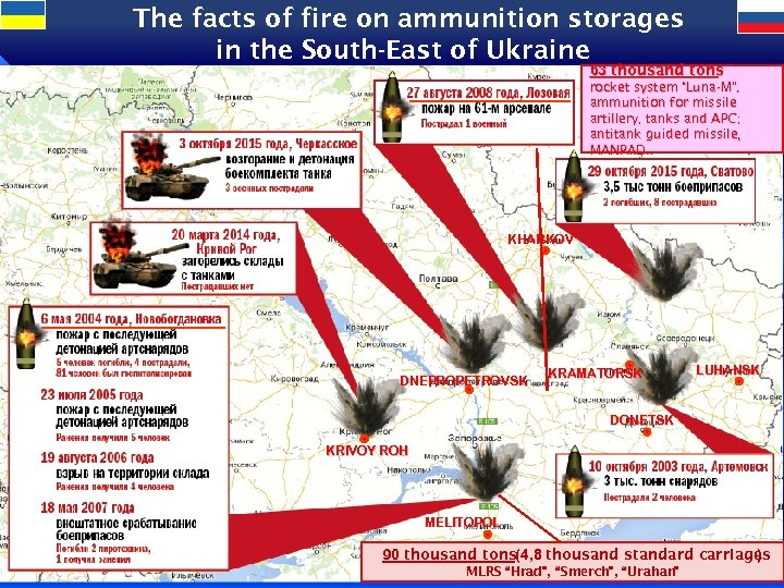 The facts of fire on ammunition storages in the South-East of Ukraine 3 63