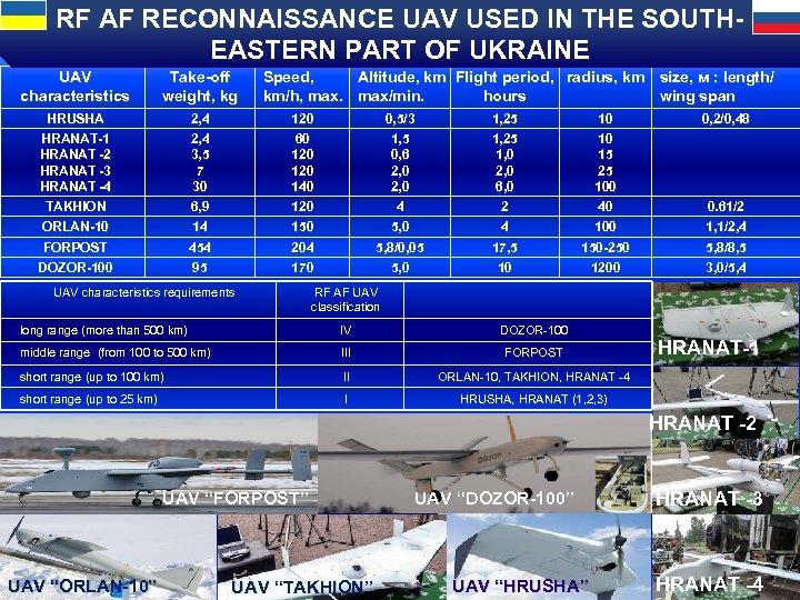 RF AF RECONNAISSANCE UAV USED IN THE SOUTHEASTERN PART OF UKRAINE UAV characteristics Take-off