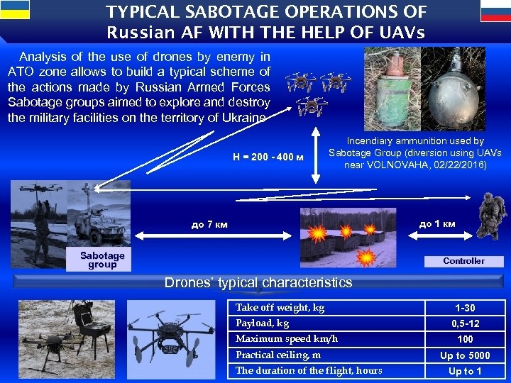 TYPICAL SABOTAGE OPERATIONS OF Russian AF WITH THE HELP OF UAVs Analysis of the