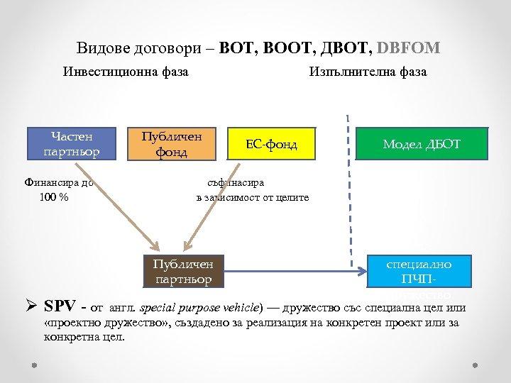Видове договори – ВОТ, BOOT, ДВОТ, DBFOM Инвестиционна фаза Изпълнителна фаза Частен партньор Публичен