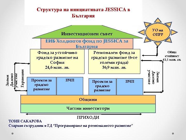 Структура на инициативата JESSICA в България УО на ОПРР Инвестиционен съвет Гаранции Фонд за
