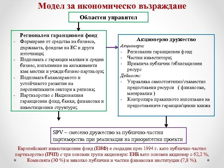 Модел за икономическо възраждане Областен управител Регионален гаранционен фонд - Формиране от средства на