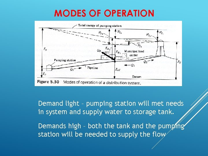 MODES OF OPERATION Demand light – pumping station will met needs in system and