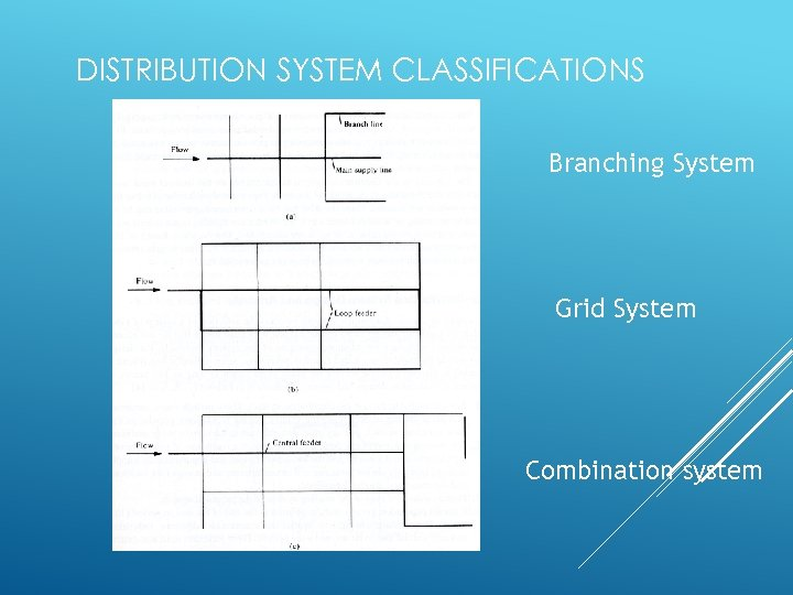 DISTRIBUTION SYSTEM CLASSIFICATIONS Branching System Grid System Combination system