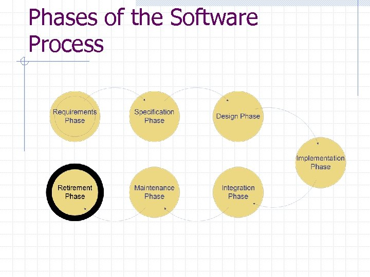 Phases of the Software Process