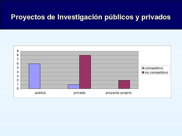 Proyectos de Investigación públicos y privados