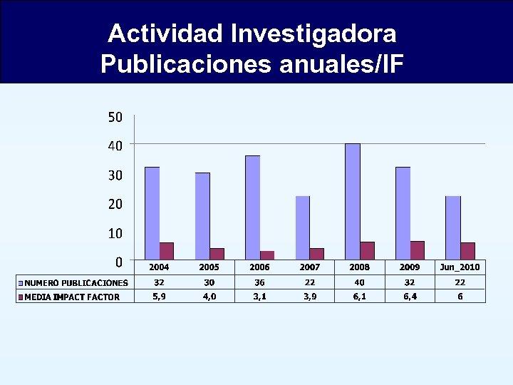 Actividad Investigadora Publicaciones anuales/IF