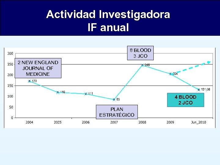Actividad Investigadora IF anual 8 BLOOD 3 JCO 2 NEW ENGLAND JOURNAL OF MEDICINE