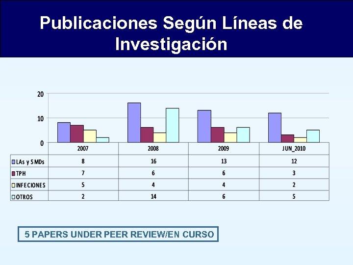 Publicaciones Según Líneas de Investigación 5 PAPERS UNDER PEER REVIEW/EN CURSO