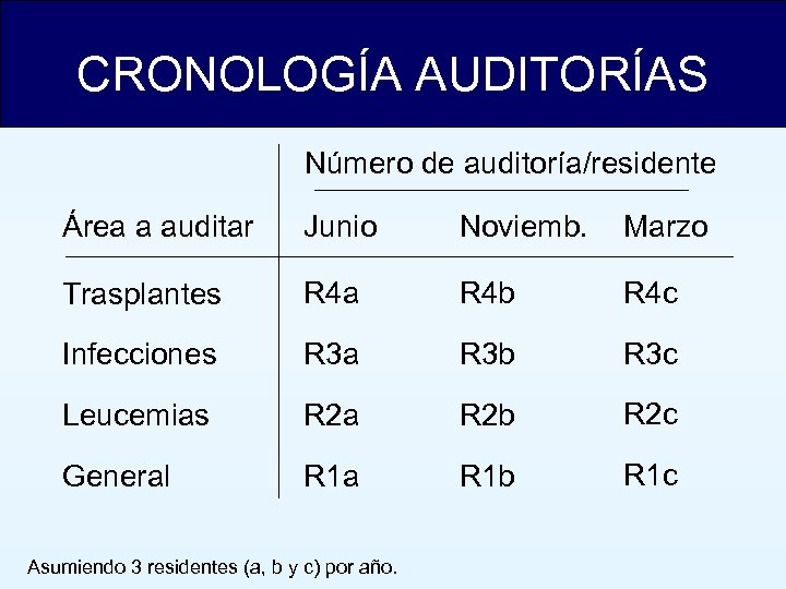 CRONOLOGÍA AUDITORÍAS Número de auditoría/residente Área a auditar Junio Noviemb. Marzo Trasplantes R 4