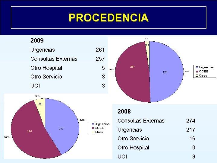 PROCEDENCIA 2009 Urgencias 261 Consultas Externas 257 Otro Hospital 5 Otro Servicio 3 UCI