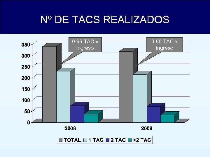Nº DE TACS REALIZADOS 0. 66 TAC x ingreso 0. 60 TAC x ingreso