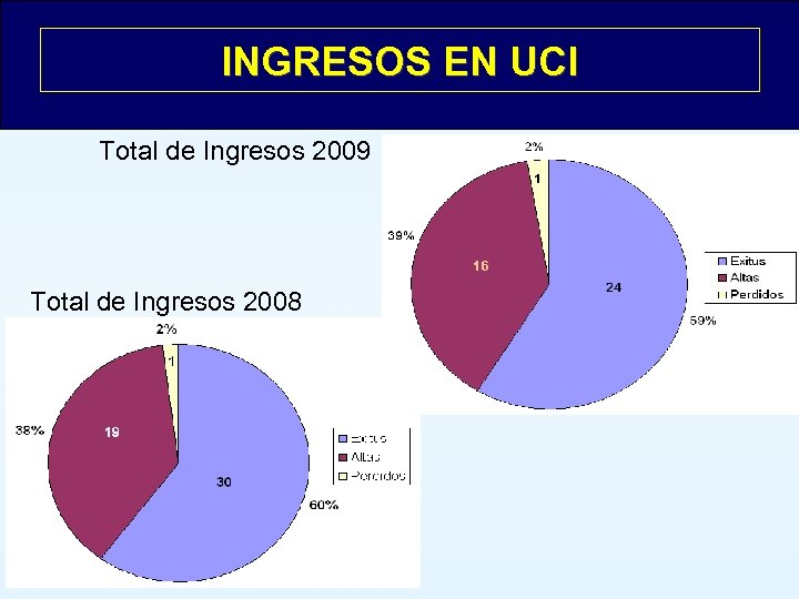 INGRESOS EN UCI Total de Ingresos 2009 Total de Ingresos 2008 n = 50