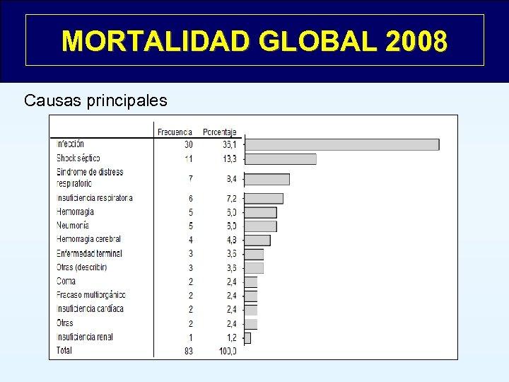 MORTALIDAD GLOBAL 2008 Causas principales