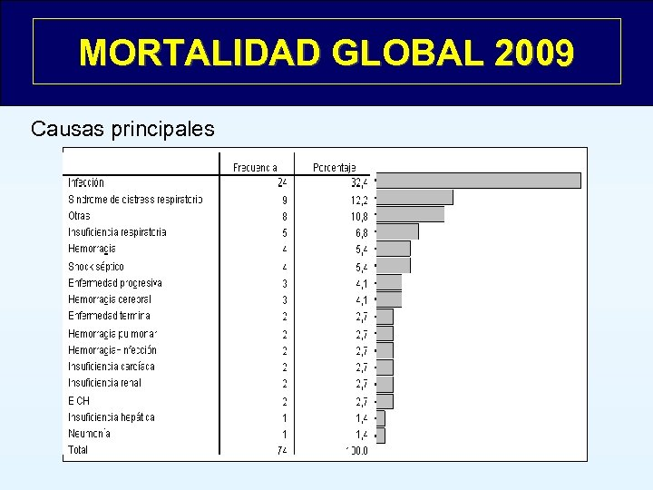 MORTALIDAD GLOBAL 2009 Causas principales