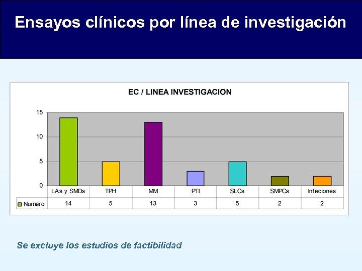 Ensayos clínicos por línea de investigación Se excluye los estudios de factibilidad