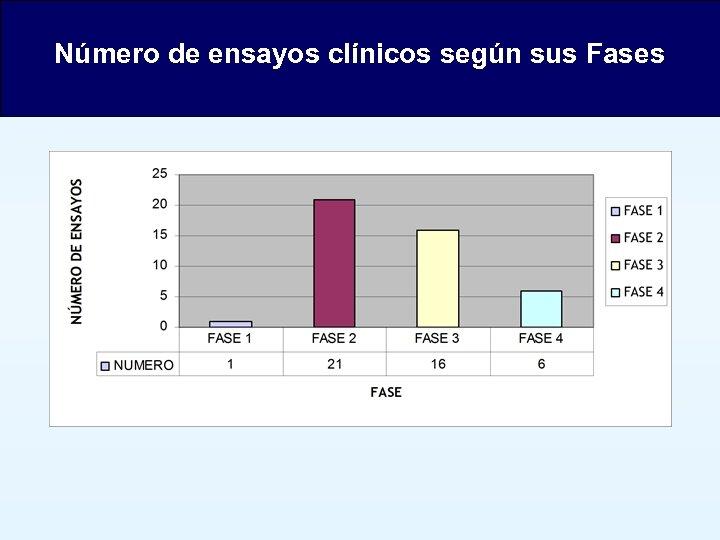 Número de ensayos clínicos según sus Fases
