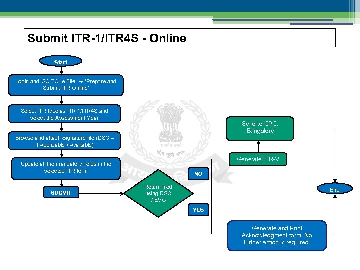 Submit ITR-1/ITR 4 S - Online Start Login and GO TO 'e-File' 'Prepare and