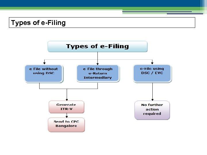 Types of e-Filing