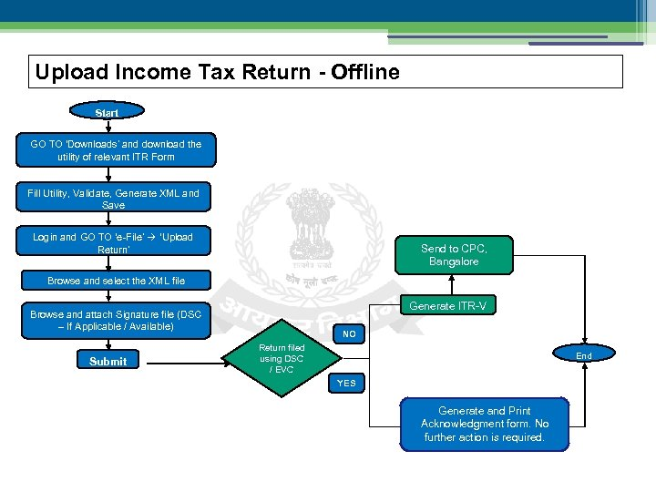 Upload Income Tax Return - Offline Start GO TO 'Downloads' and download the utility