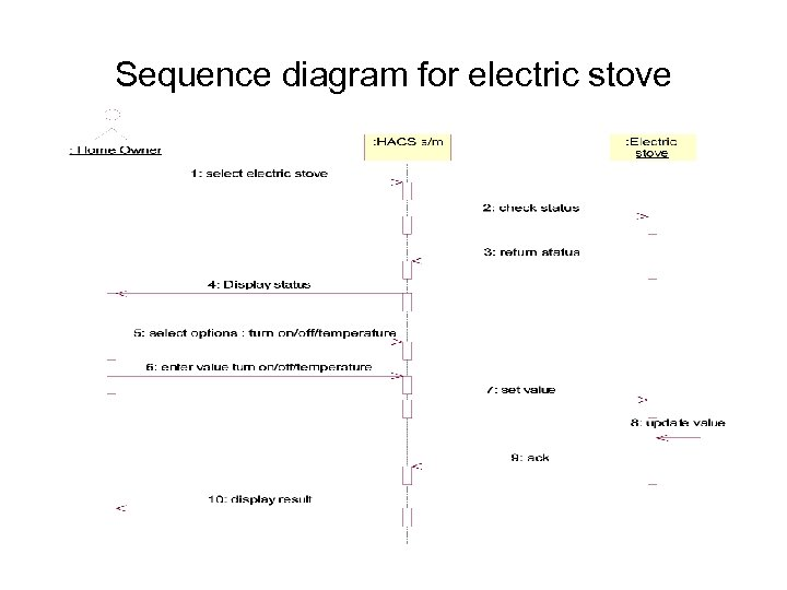 Sequence diagram for electric stove