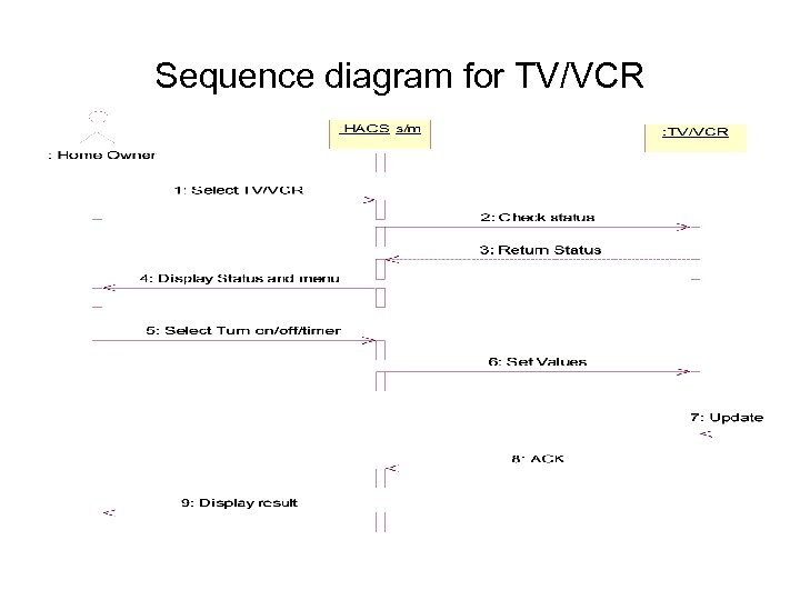 Sequence diagram for TV/VCR