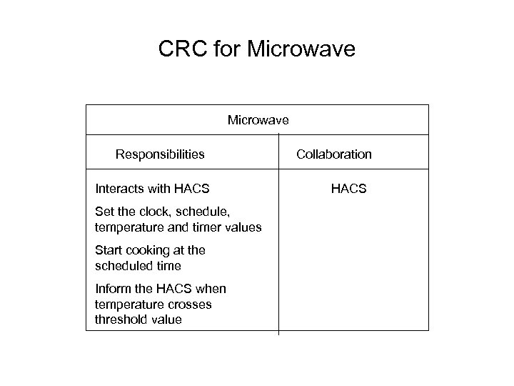 CRC for Microwave Responsibilities Interacts with HACS Set the clock, schedule, temperature and timer