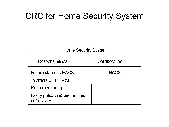 CRC for Home Security System Responsibilities Return status to HACS Interacts with HACS Keep