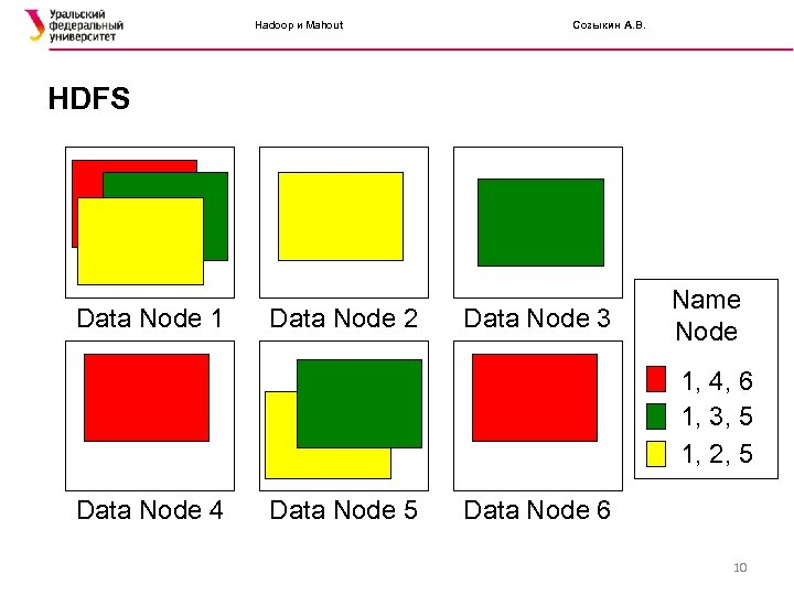 Hadoop и Mahout Созыкин А. В. HDFS Data Node 1 Data Node 2 Data