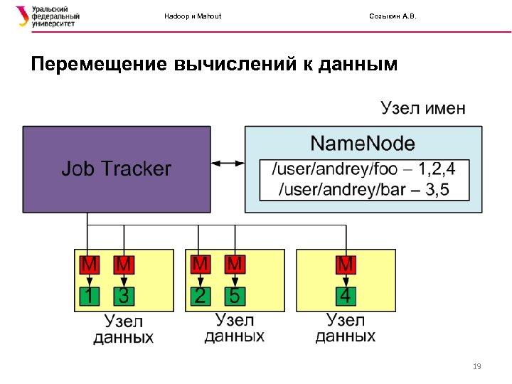 Hadoop и Mahout Созыкин А. В. Перемещение вычислений к данным 19