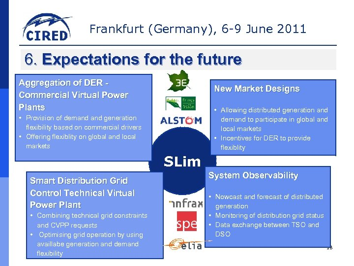 Frankfurt (Germany), 6 -9 June 2011 6. Expectations for the future Aggregation of DER