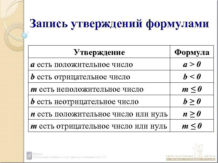 Запись утверждений формулами Утверждение Формула а есть положительное число а>0 b есть отрицательное число