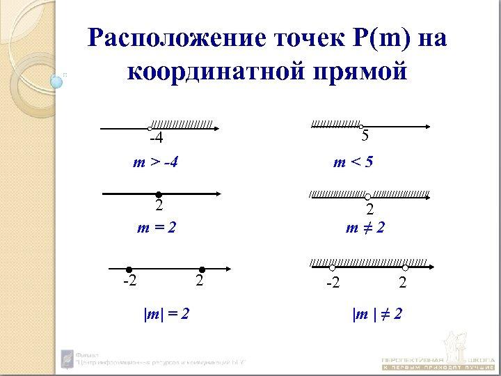 Расположение точек Р(m) на координатной прямой ////////// -4 m > -4 //////// 5 m<5