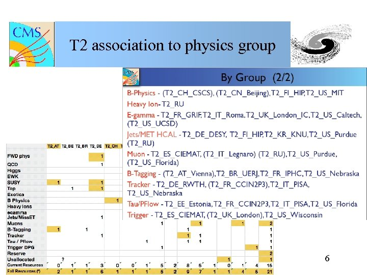 T 2 association to physics group 6