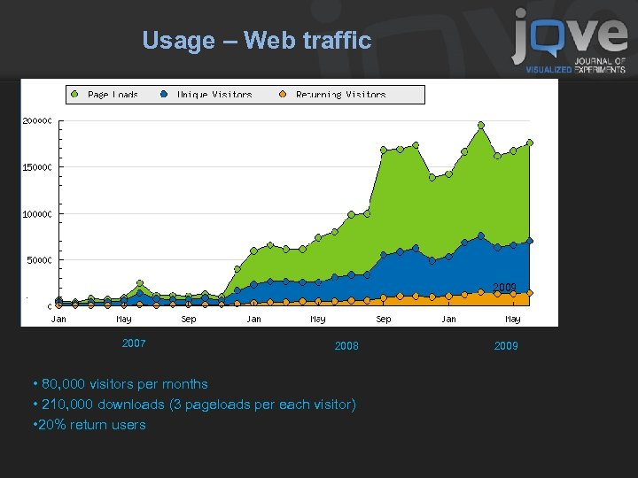 Usage – Web traffic 2007 2008 2009 • 80, 000 visitors per months •