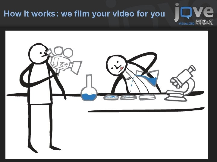 How it works: we film your video for you