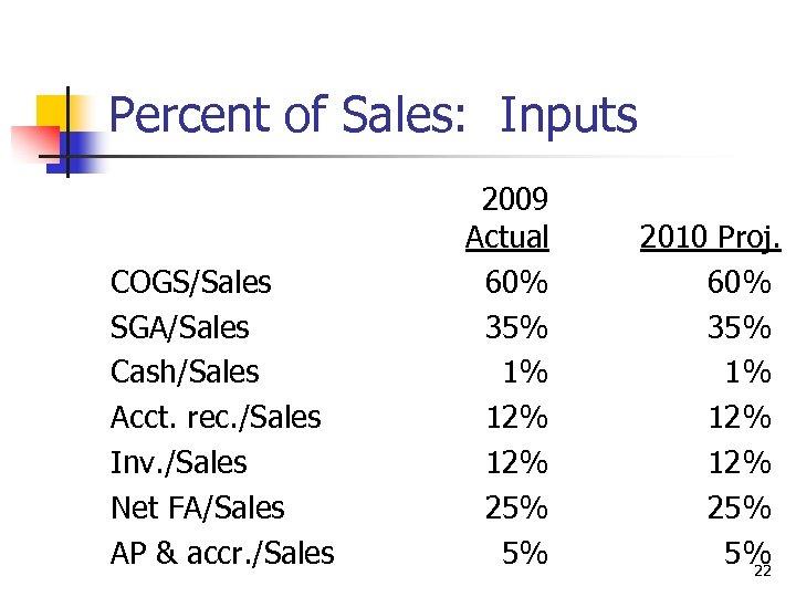 Percent of Sales: Inputs COGS/Sales SGA/Sales Cash/Sales Acct. rec. /Sales Inv. /Sales Net FA/Sales