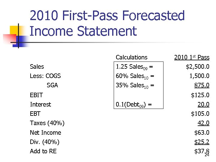 2010 First-Pass Forecasted Income Statement Calculations 2010 1 st Pass Sales 1. 25 Sales