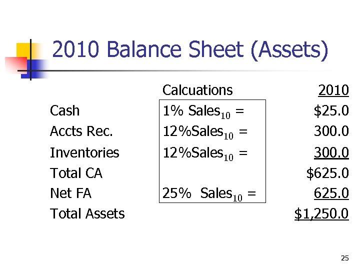 2010 Balance Sheet (Assets) Cash Accts Rec. Inventories Total CA Net FA Total Assets