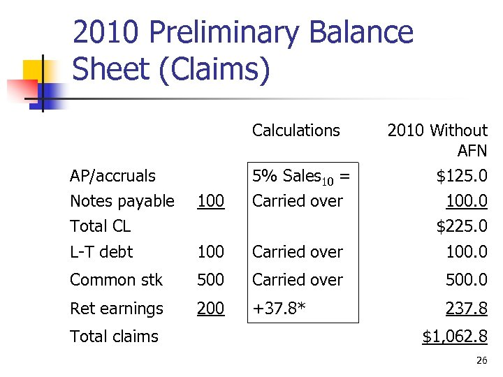2010 Preliminary Balance Sheet (Claims) Calculations AP/accruals Notes payable Total CL 2010 Without AFN