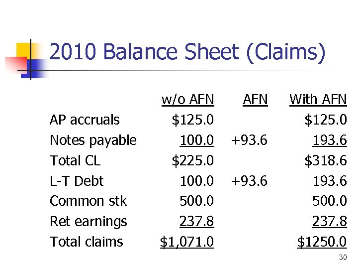2010 Balance Sheet (Claims) AP accruals Notes payable Total CL L-T Debt Common stk