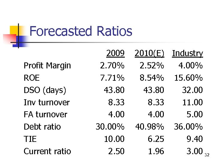 Forecasted Ratios Profit Margin ROE DSO (days) Inv turnover FA turnover Debt ratio TIE